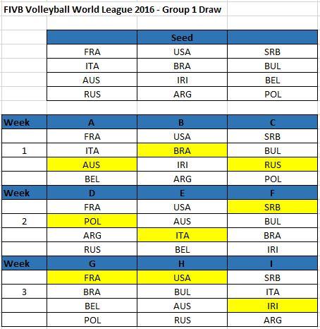 svjetska liga grupa 1