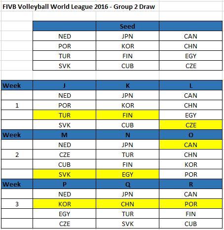 svjetska liga grupa 2