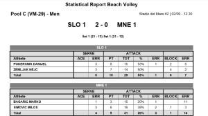 Statistika MNE-SLO
