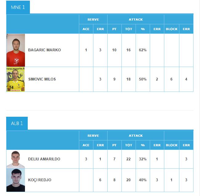 statistika crna gora albanija beach volley