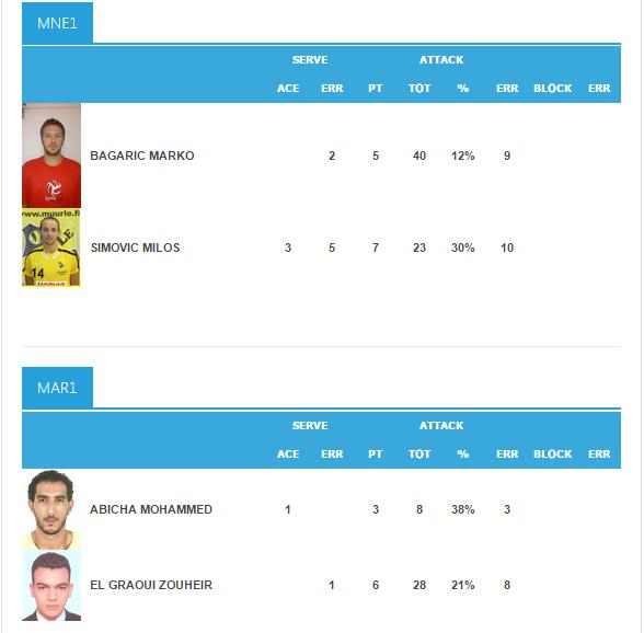 statistika crna gora maroko beach volley