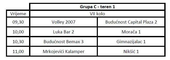 Grupa C - 03.04.2016.